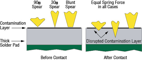 vector image showing before and after contact of the types of spear tip styles